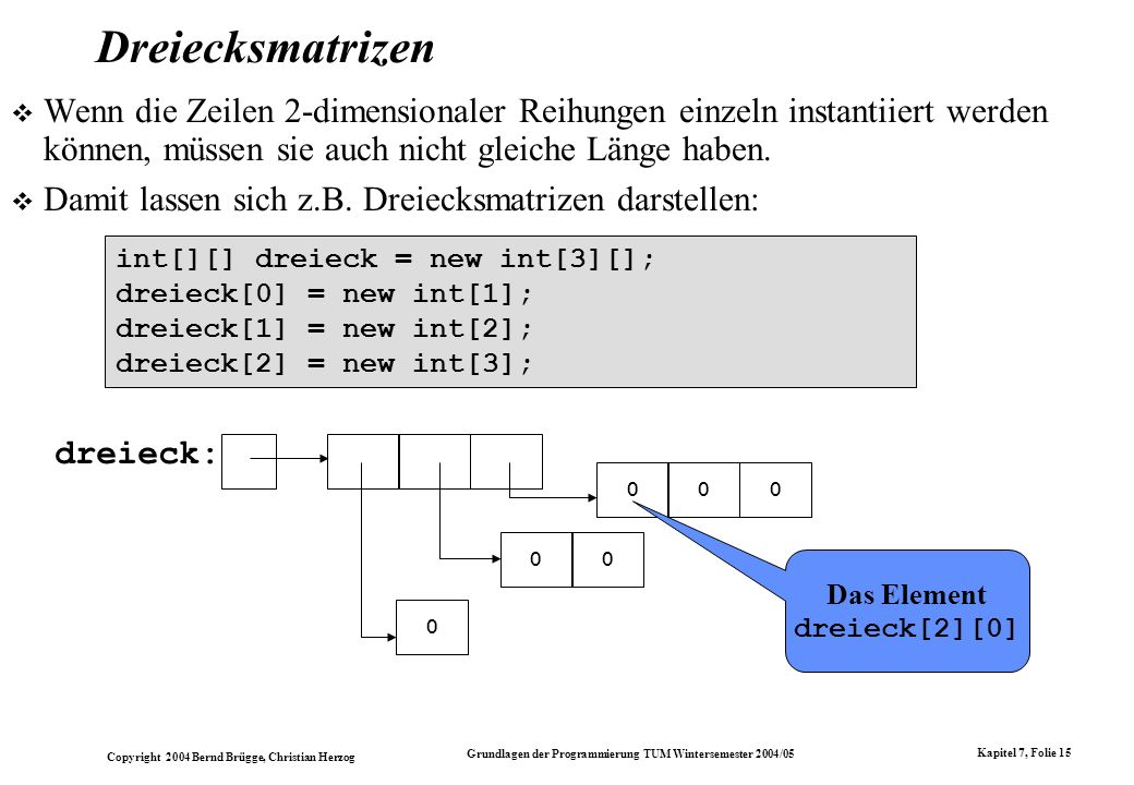 Das Element dreieck[2][0]